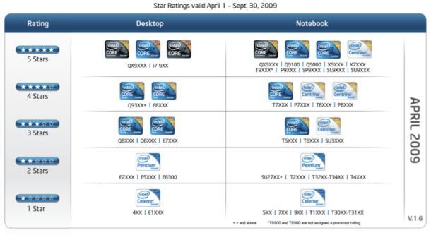intel-badging-stars-rating-system_610x333